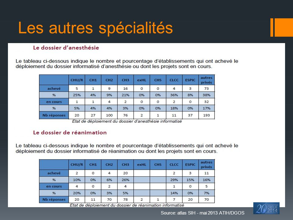 Les autres spécialités Source: atlas SIH - mai 2013 ATIH/DGOS