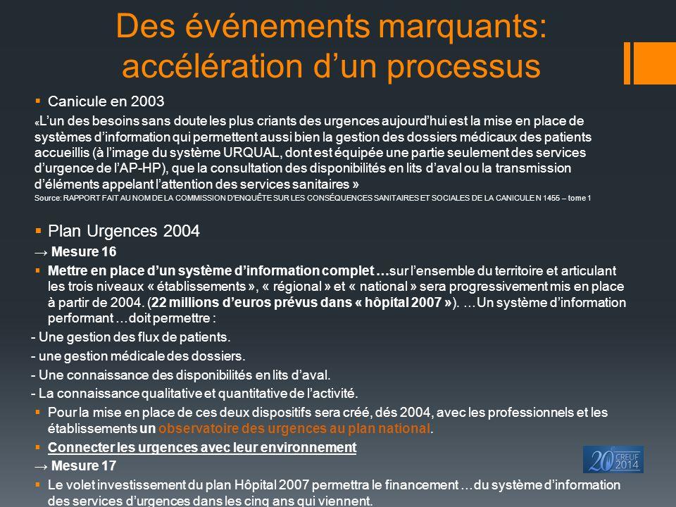 Des événements marquants: accélération d'un processus  Canicule en 2003 « L'un des besoins sans doute les plus criants des urgences aujourd'hui est l