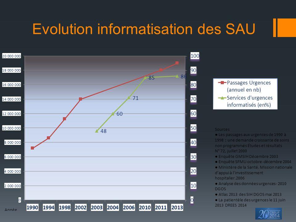 Evolution informatisation des SAU