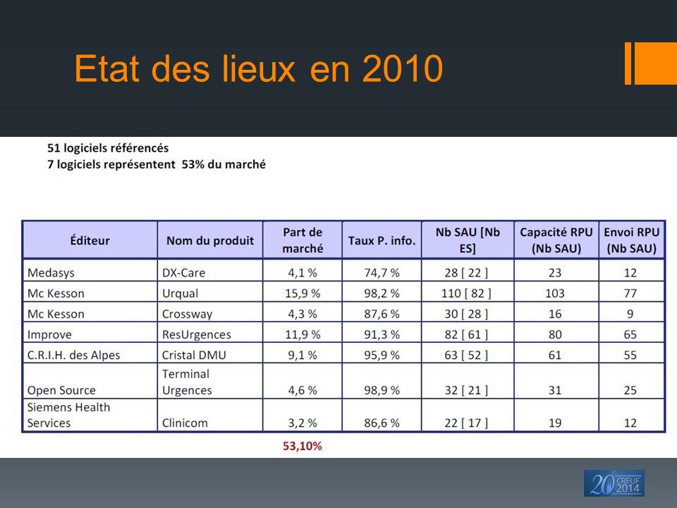 Etat des lieux en 2013 par régions 86% des services d'urgences informatisés Source: atlas SIH - mai 2013 ATIH/DGOS