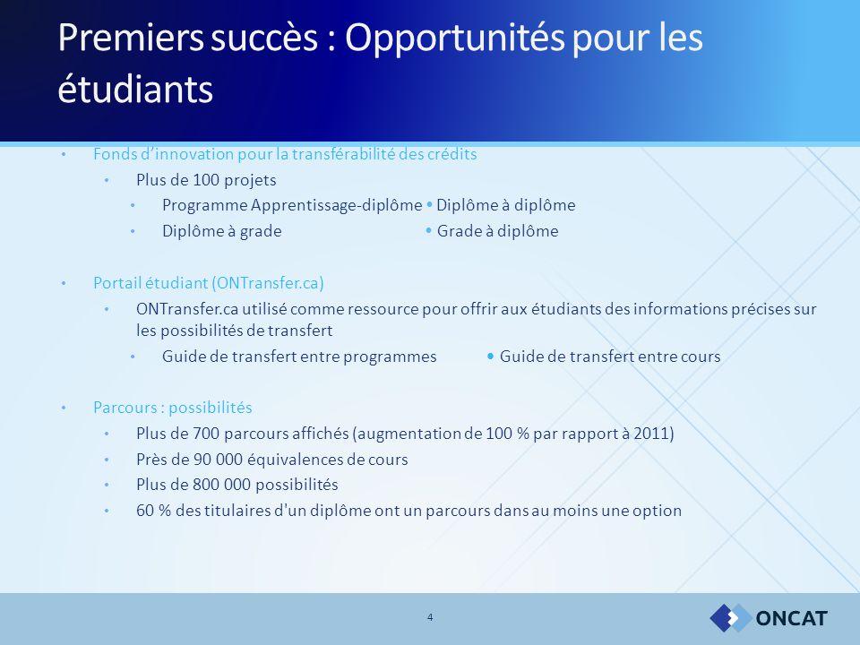 4 Premiers succès : Opportunités pour les étudiants Fonds d'innovation pour la transférabilité des crédits Plus de 100 projets Programme Apprentissage