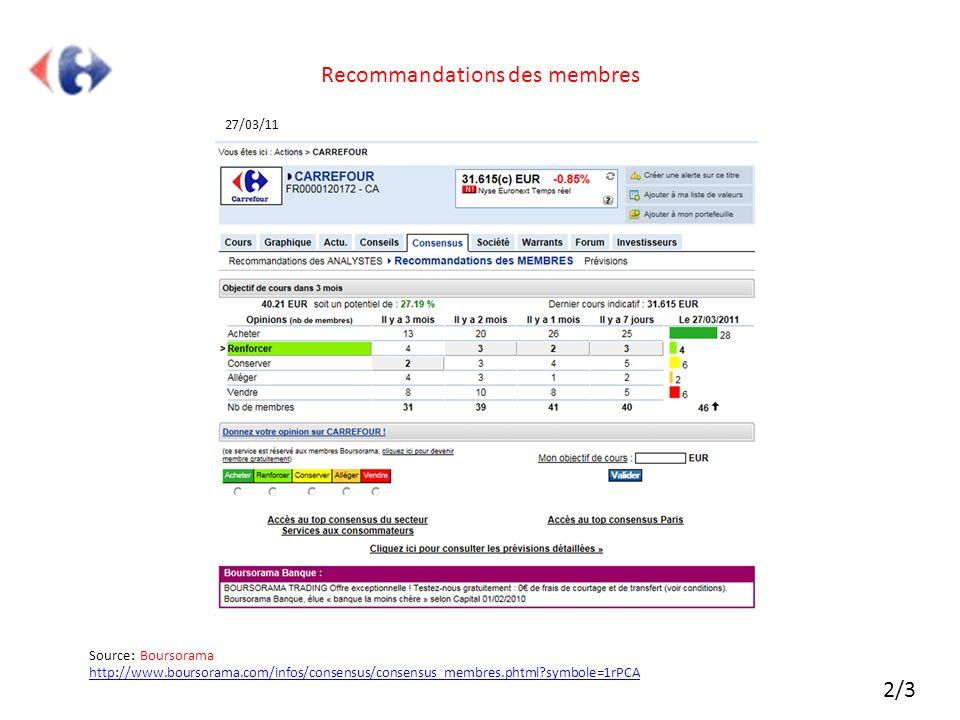Recommandations des membres 27/03/11 Source: Boursorama http://www.boursorama.com/infos/consensus/consensus_membres.phtml?symbole=1rPCA http://www.bou