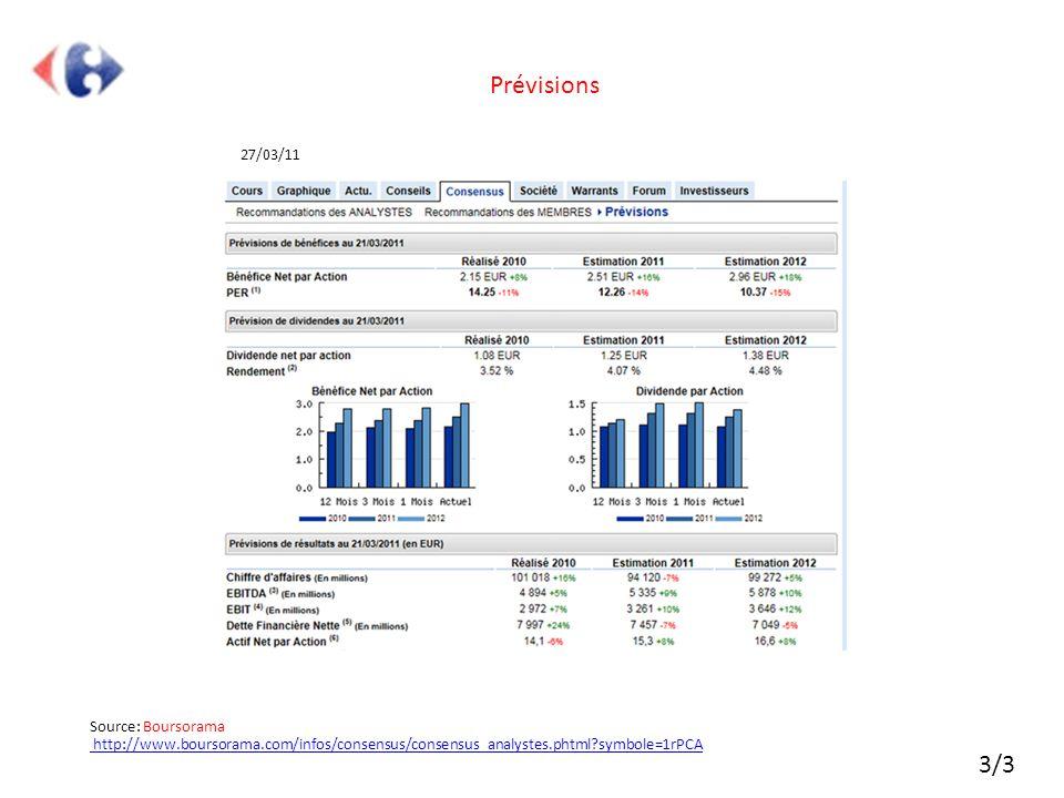 Source: Boursorama http://www.boursorama.com/infos/consensus/consensus_analystes.phtml?symbole=1rPCA http://www.boursorama.com/infos/consensus/consens