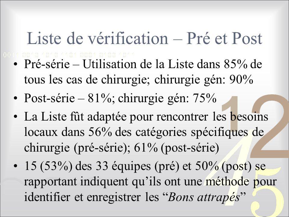Liste de vérification – Pré et Post Pré-série – Utilisation de la Liste dans 85% de tous les cas de chirurgie; chirurgie gén: 90% Post-série – 81%; chirurgie gén: 75% La Liste fût adaptée pour rencontrer les besoins locaux dans 56% des catégories spécifiques de chirurgie (pré-série); 61% (post-série) 15 (53%) des 33 équipes (pré) et 50% (post) se rapportant indiquent qu'ils ont une méthode pour identifier et enregistrer les Bons attrapés