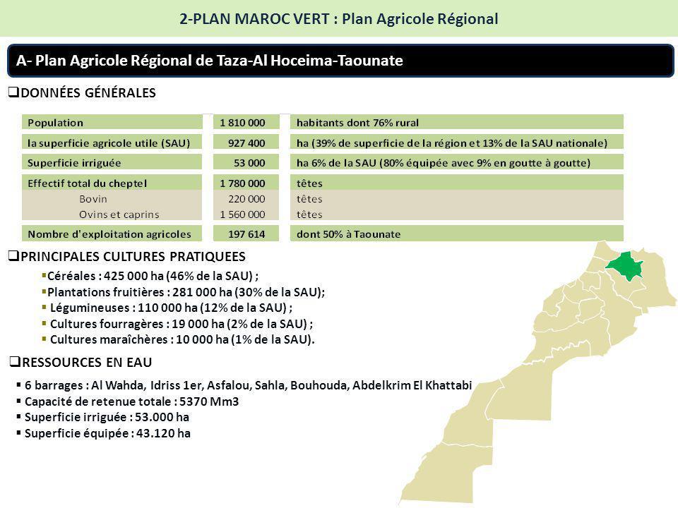 A- Plan Agricole Régional de Taza-Al Hoceima-Taounate  DONNÉES GÉNÉRALES 2-PLAN MAROC VERT : Plan Agricole Régional  Céréales : 425 000 ha (46% de la SAU) ;  Plantations fruitières : 281 000 ha (30% de la SAU);  Légumineuses : 110 000 ha (12% de la SAU) ;  Cultures fourragères : 19 000 ha (2% de la SAU) ;  Cultures maraîchères : 10 000 ha (1% de la SAU).