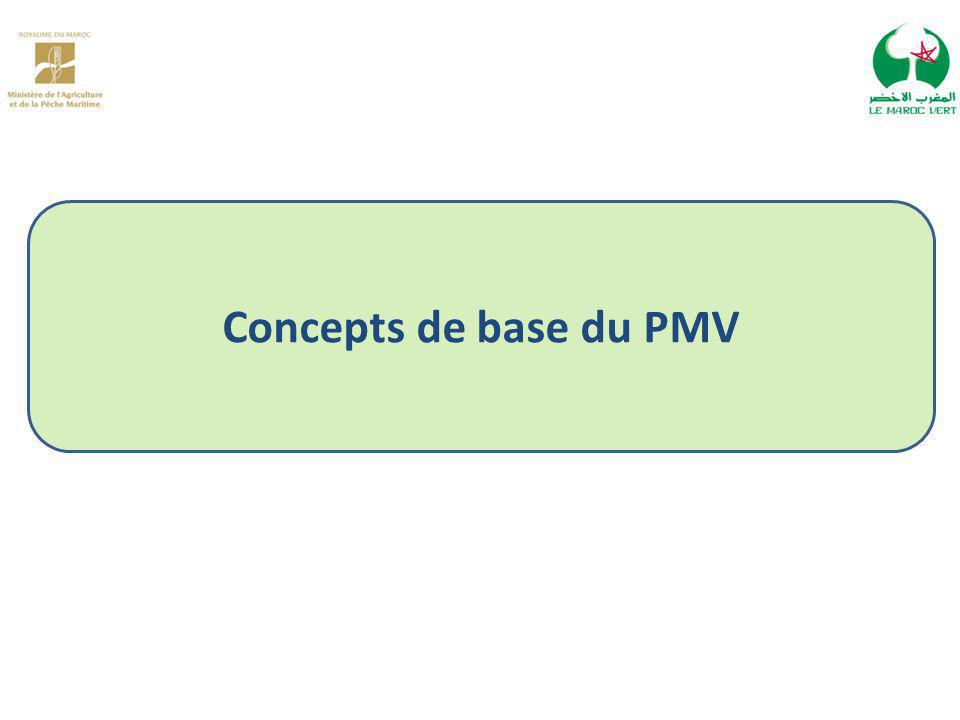 Concepts de base du PMV