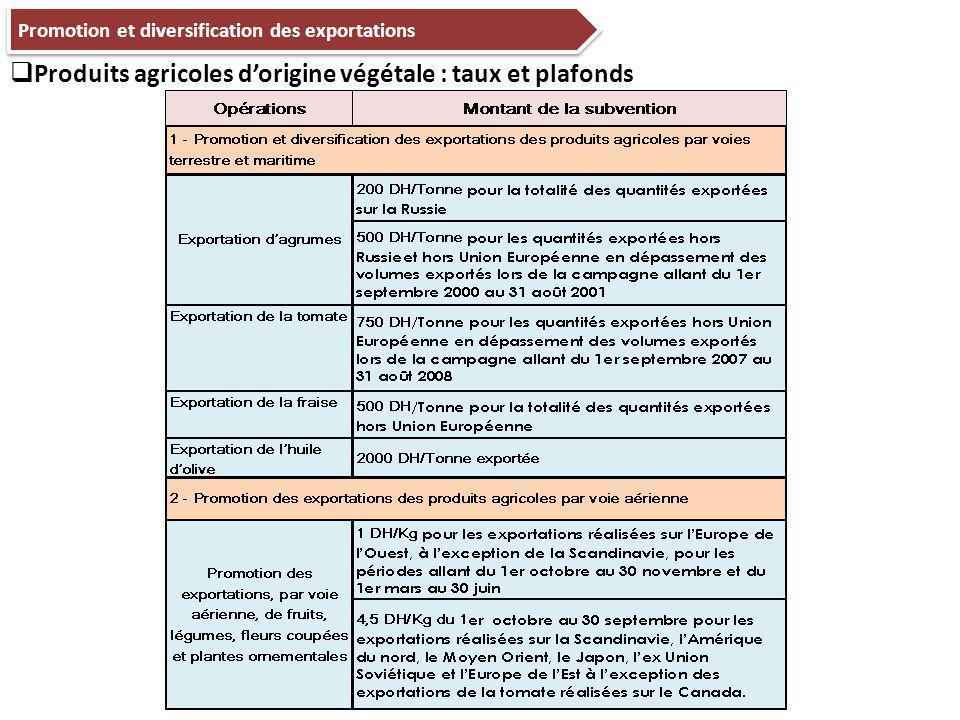 Promotion et diversification des exportations  Produits agricoles d'origine végétale : taux et plafonds