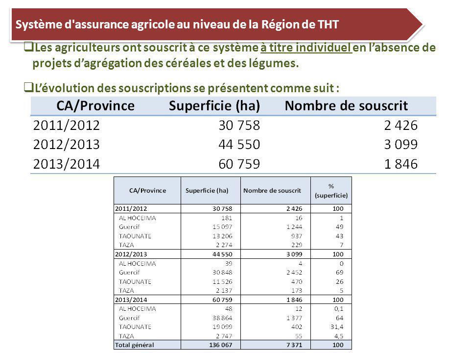 Système d assurance agricole au niveau de la Région de THT  Les agriculteurs ont souscrit à ce système à titre individuel en l'absence de projets d'agrégation des céréales et des légumes.