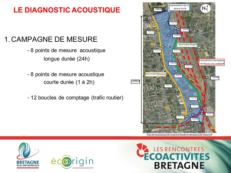 1.CAMPAGNE DE MESURE - 8 points de mesure acoustique longue durée (24h) - 8 points de mesure acoustique courte durée (1 à 2h) - 12 boucles de comptage