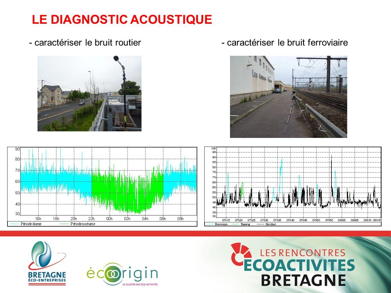 - caractériser le bruit routier- caractériser le bruit ferroviaire LE DIAGNOSTIC ACOUSTIQUE