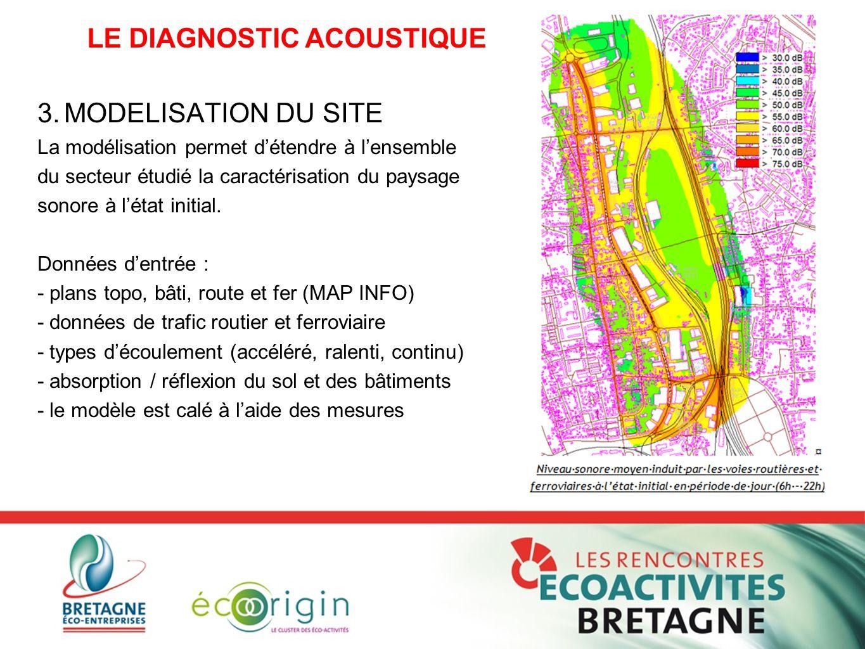 3.MODELISATION DU SITE La modélisation permet d'étendre à l'ensemble du secteur étudié la caractérisation du paysage sonore à l'état initial. Données