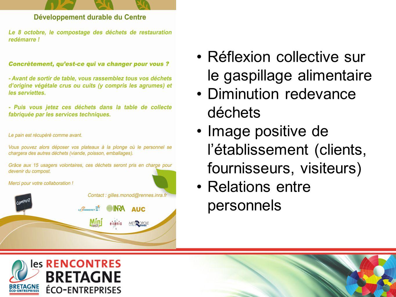 Réflexion collective sur le gaspillage alimentaire Diminution redevance déchets Image positive de l'établissement (clients, fournisseurs, visiteurs) R