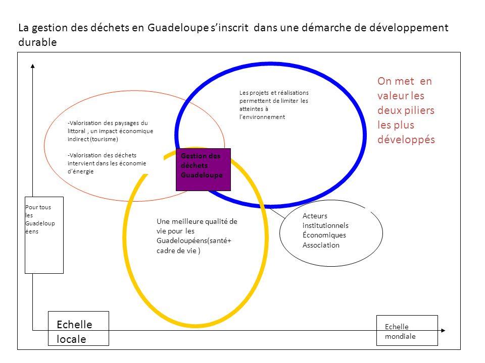 La gestion des déchets en Guadeloupe s'inscrit dans une démarche de développement durable -Valorisation des paysages du littoral, un impact économique