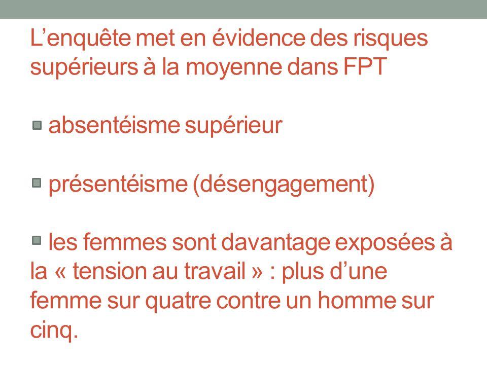 L'enquête met en évidence des risques supérieurs à la moyenne dans FPT absentéisme supérieur présentéisme (désengagement) les femmes sont davantage ex