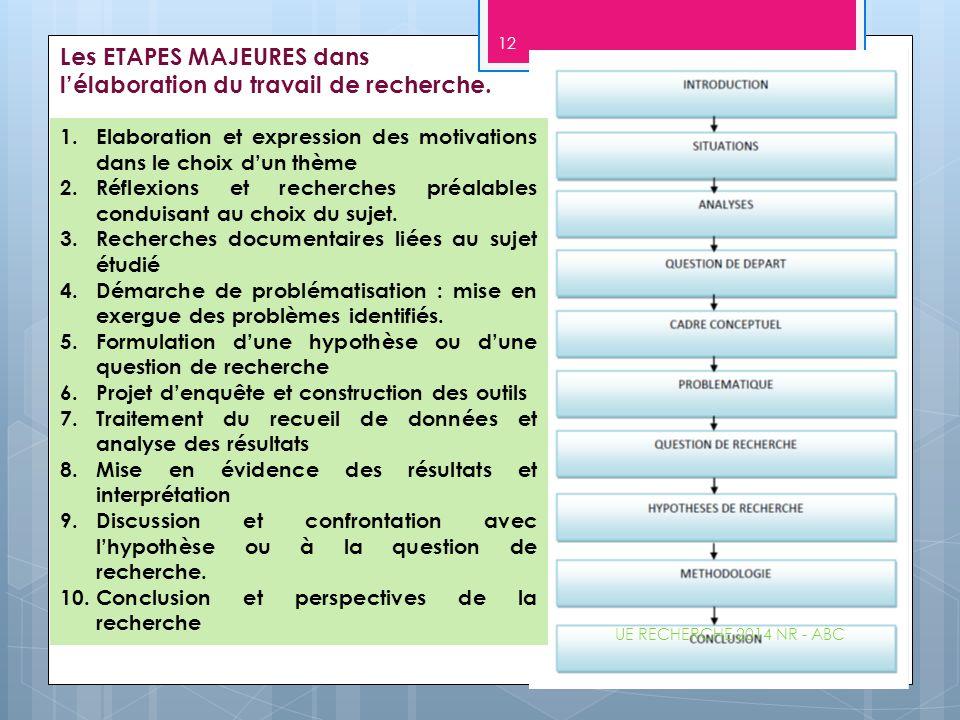 Les ETAPES MAJEURES dans l'élaboration du travail de recherche. 1.Elaboration et expression des motivations dans le choix d'un thème 2.Réflexions et r