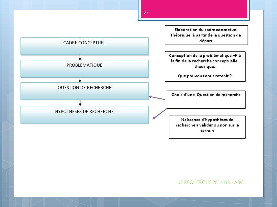 Elaboration du cadre conceptuel théorique à partir de la question de départ Conception de la problématique  à la fin de la recherche conceptuelle, th