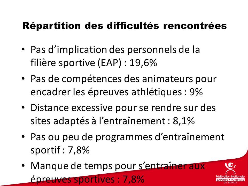 Pas d'implication des personnels de la filière sportive (EAP) : 19,6% Pas de compétences des animateurs pour encadrer les épreuves athlétiques : 9% Distance excessive pour se rendre sur des sites adaptés à l'entraînement : 8,1% Pas ou peu de programmes d'entraînement sportif : 7,8% Manque de temps pour s'entraîner aux épreuves sportives : 7,8% Répartition des difficultés rencontrées