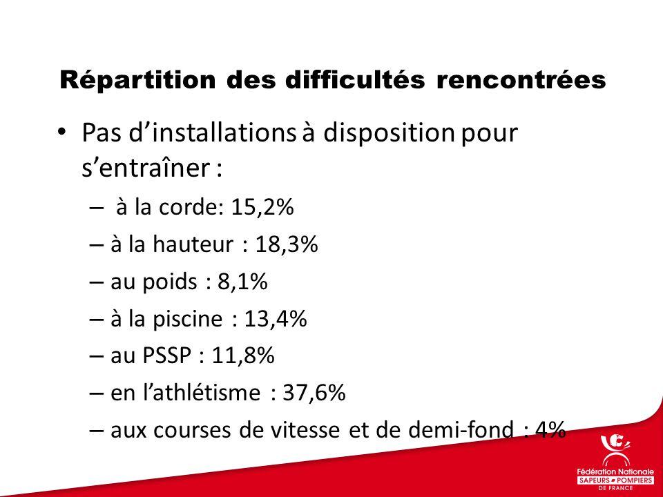 Pas d'installations à disposition pour s'entraîner : – à la corde: 15,2% – à la hauteur : 18,3% – au poids : 8,1% – à la piscine : 13,4% – au PSSP : 11,8% – en l'athlétisme : 37,6% – aux courses de vitesse et de demi-fond : 4% Répartition des difficultés rencontrées