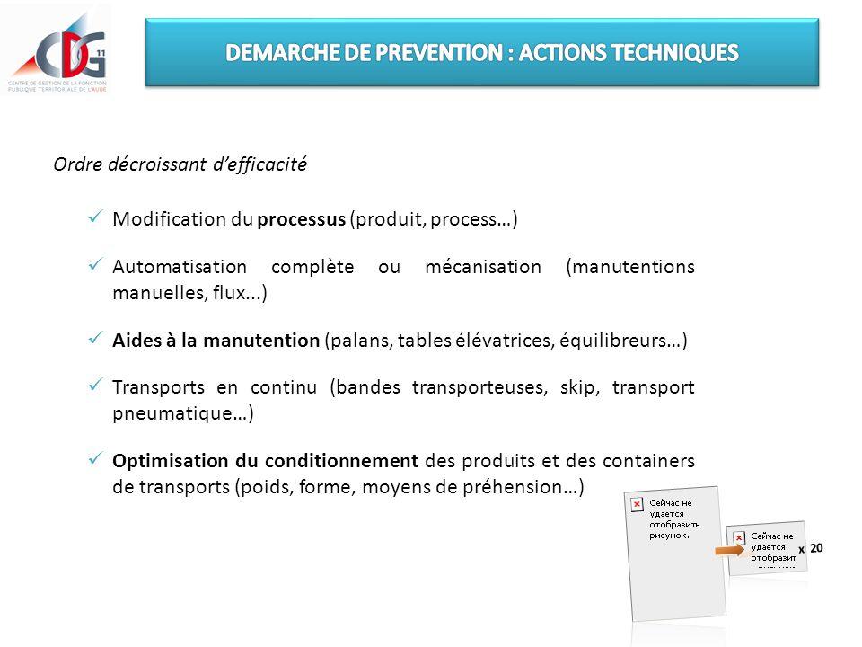 Ordre décroissant d'efficacité Modification du processus (produit, process…) Automatisation complète ou mécanisation (manutentions manuelles, flux...)