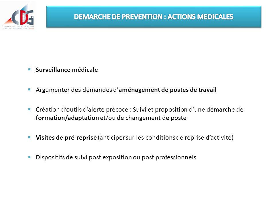  Surveillance médicale  Argumenter des demandes d'aménagement de postes de travail  Création d'outils d'alerte précoce : Suivi et proposition d'une