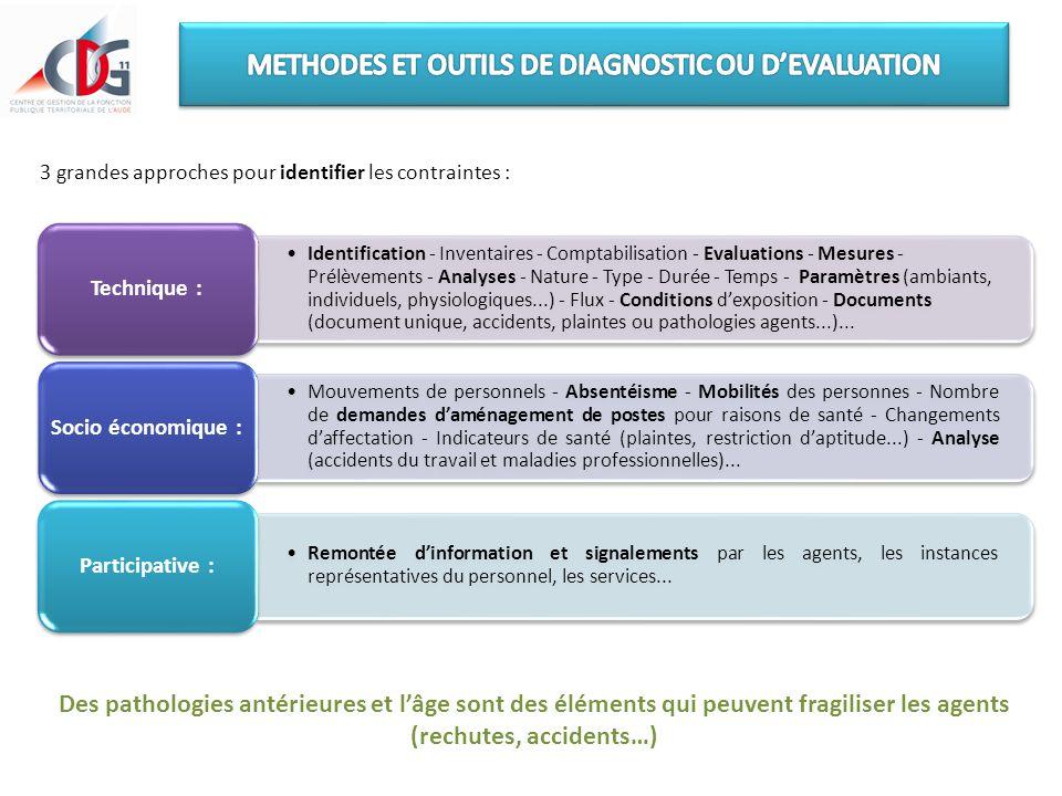 3 grandes approches pour identifier les contraintes : Identification - Inventaires - Comptabilisation - Evaluations - Mesures - Prélèvements - Analyse