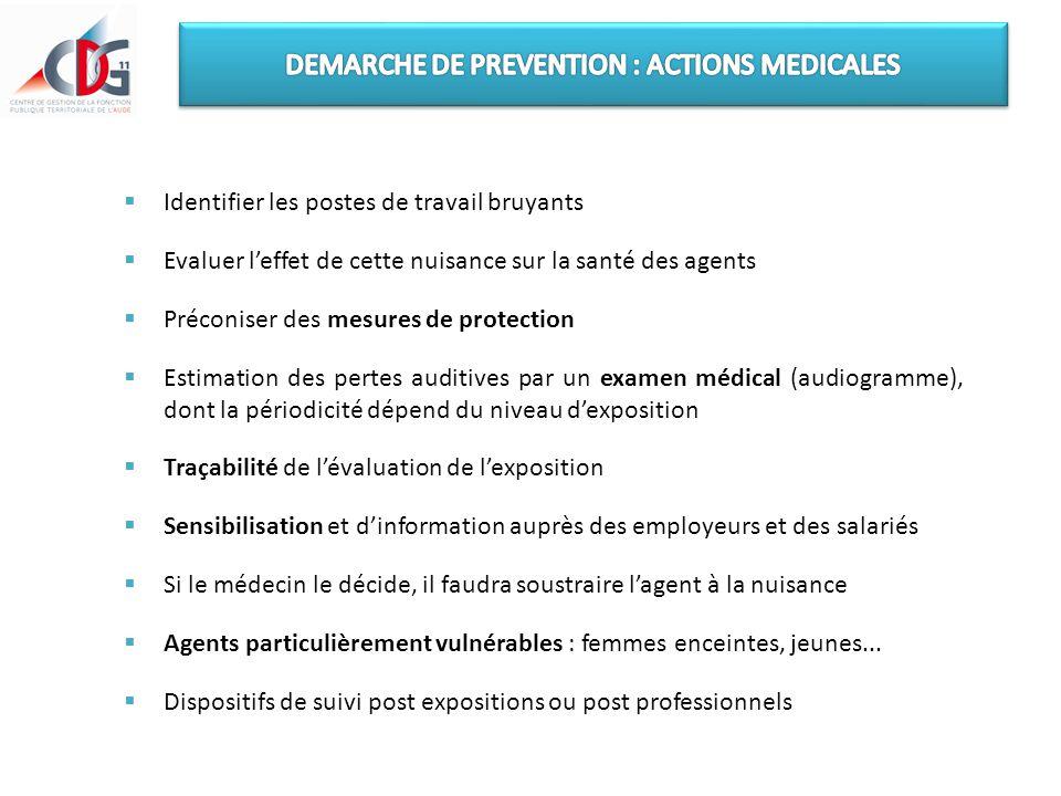  Identifier les postes de travail bruyants  Evaluer l'effet de cette nuisance sur la santé des agents  Préconiser des mesures de protection  Estim