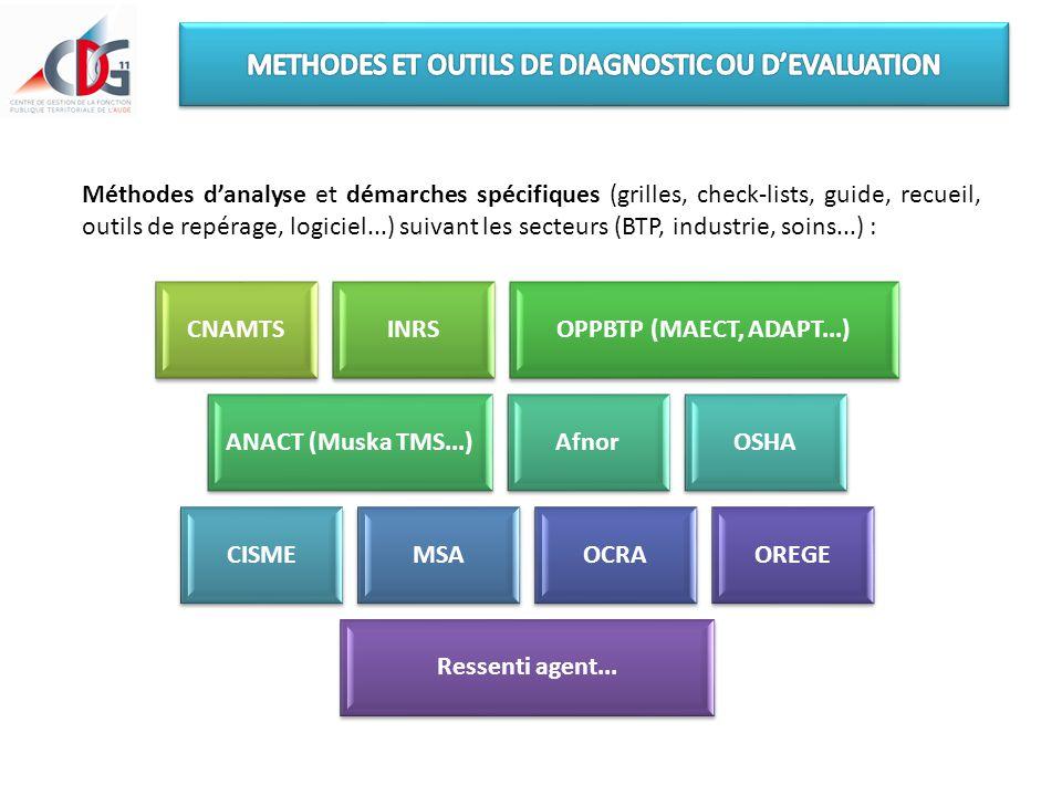 Méthodes d'analyse et démarches spécifiques (grilles, check-lists, guide, recueil, outils de repérage, logiciel...) suivant les secteurs (BTP, industr