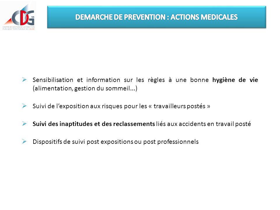  Sensibilisation et information sur les règles à une bonne hygiène de vie (alimentation, gestion du sommeil...)  Suivi de l'exposition aux risques p