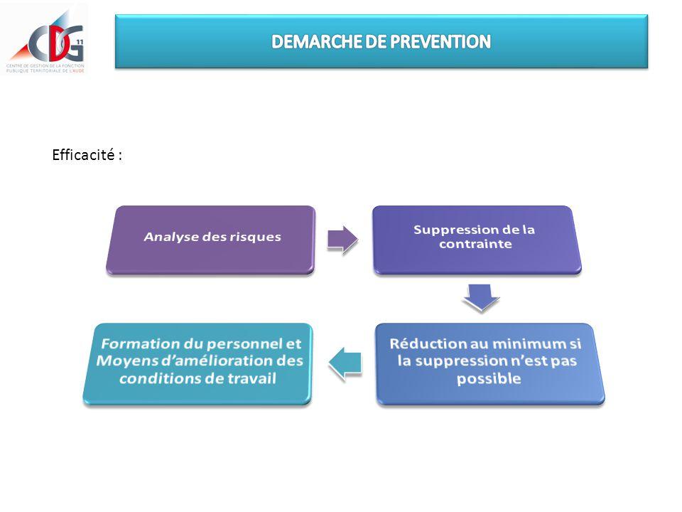 Efficacité d'une démarche de prévention, par ordre de préférence : Protection individuelle : Expositions durables et prolongées - Port simultané de plusieurs équipements  Contrainte et facteur de pénibilité