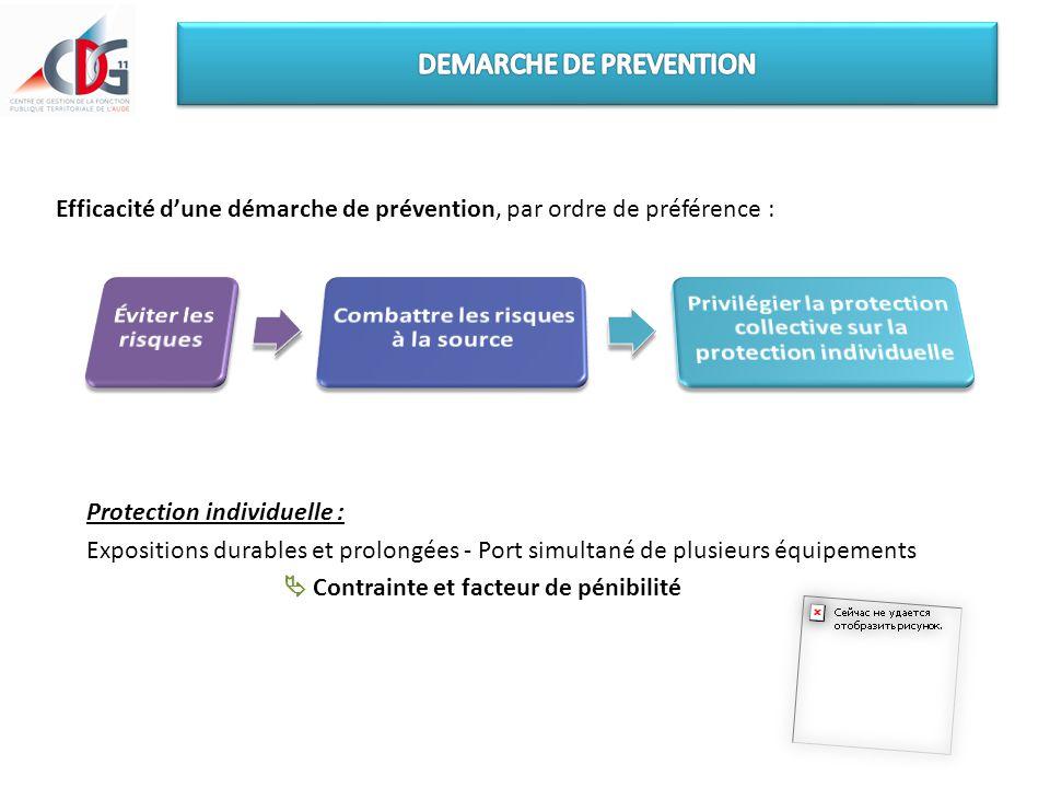 Efficacité d'une démarche de prévention, par ordre de préférence : Protection individuelle : Expositions durables et prolongées - Port simultané de pl