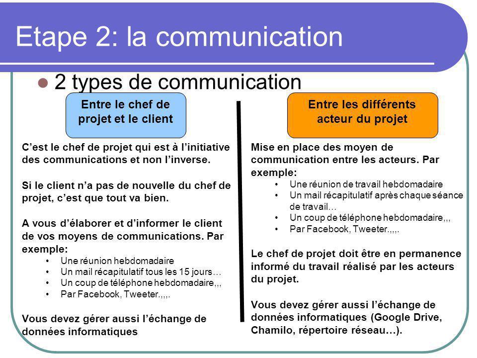 Etape 2: la communication 2 types de communication Entre le chef de projet et le client Entre les différents acteur du projet C'est le chef de projet qui est à l'initiative des communications et non l'inverse.