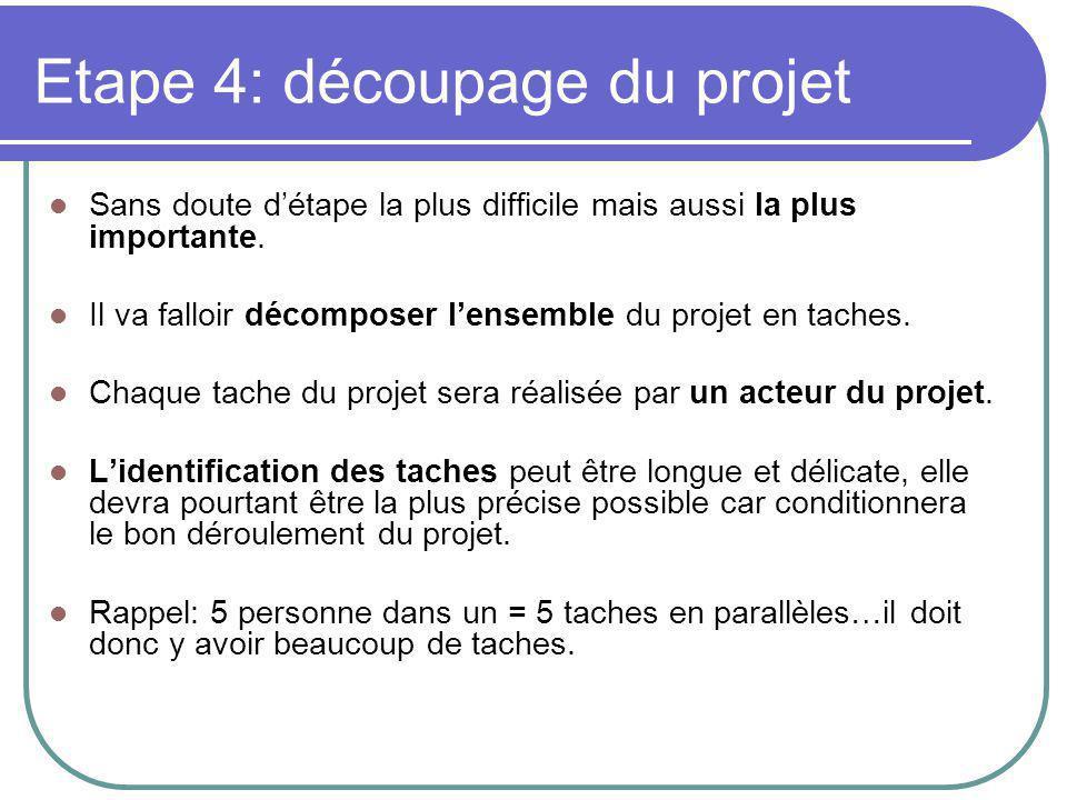 Etape 4: découpage du projet Sans doute d'étape la plus difficile mais aussi la plus importante.