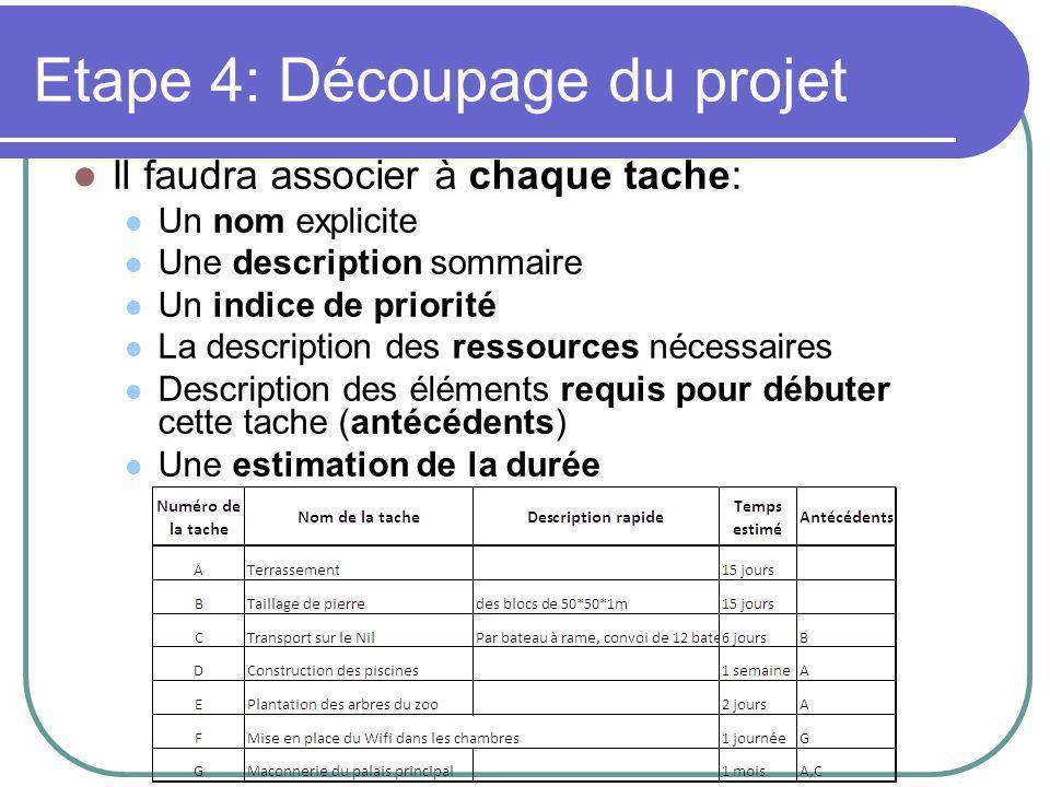 Etape 4: Découpage du projet Il faudra associer à chaque tache: Un nom explicite Une description sommaire Un indice de priorité La description des ressources nécessaires Description des éléments requis pour débuter cette tache (antécédents) Une estimation de la durée