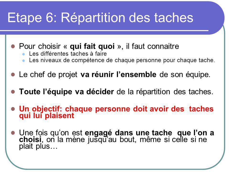 Etape 6: Répartition des taches Pour choisir « qui fait quoi », il faut connaitre Les différentes taches à faire Les niveaux de compétence de chaque personne pour chaque tache.