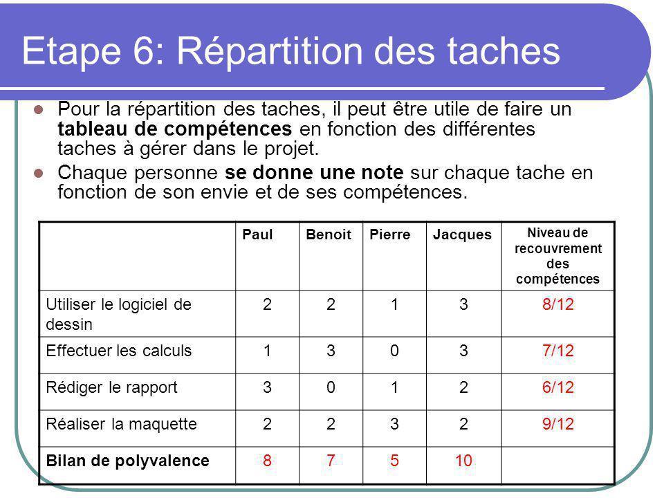 Etape 6: Répartition des taches Pour la répartition des taches, il peut être utile de faire un tableau de compétences en fonction des différentes taches à gérer dans le projet.