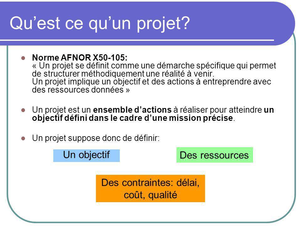 Le management de projet Manager un projet c'est travailler sur le triptyque: Qualité du projet Cout Délai A RESPECTER IMPERATIVEMENT Qualité