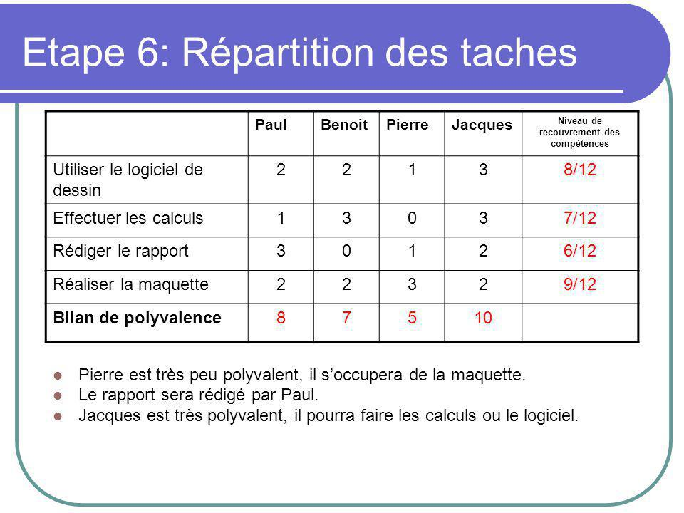 Etape 6: Répartition des taches Pierre est très peu polyvalent, il s'occupera de la maquette.