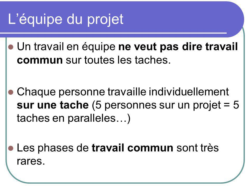 Le rôle de chacun Les acteurs du projet: ils travaillent sur toutes les taches du projet en respectant l'organisation et les contraintes mises en place par le chef de projet.