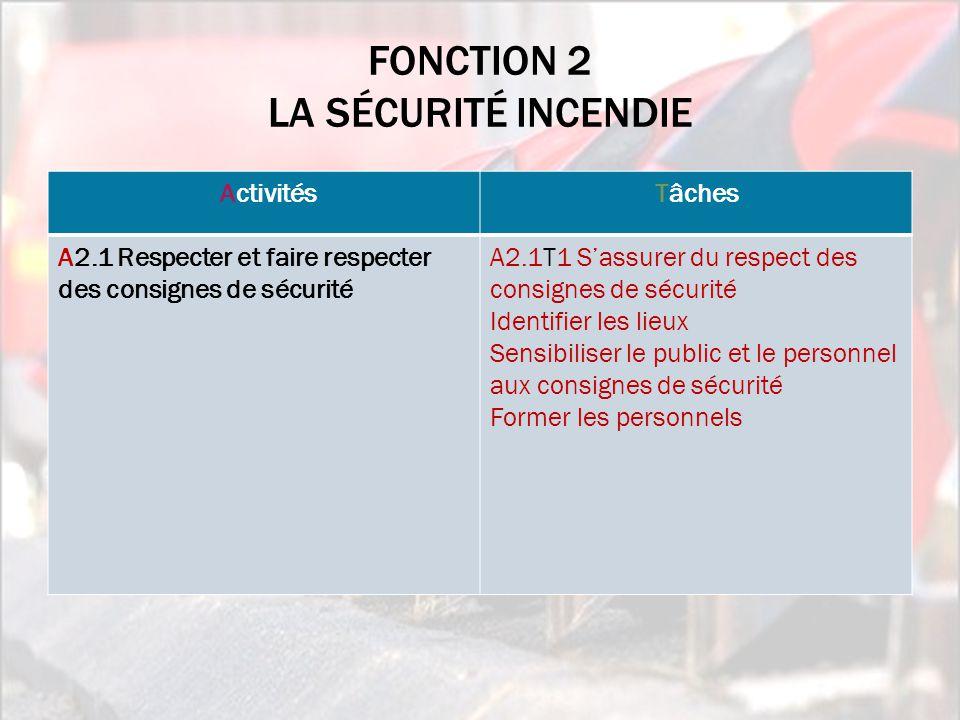 FONCTION 2 LA SÉCURITÉ INCENDIE CompétencesCritères d'évaluation de la performance A2.1C1 Se repérer dans les lieux A2.1C2 Vérifier l'application des consignes de sécurité Les particularités du site sont identifiées.