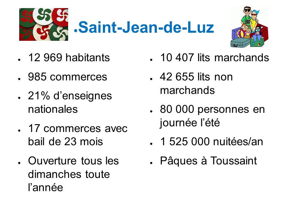 ● Saint-Jean-de-Luz ● 12 969 habitants ● 985 commerces ● 21% d'enseignes nationales ● 17 commerces avec bail de 23 mois ● Ouverture tous les dimanches