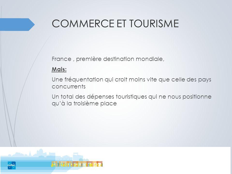 COMMERCE ET TOURISME France, première destination mondiale, Mais: Une fréquentation qui croit moins vite que celle des pays concurrents Un total des d