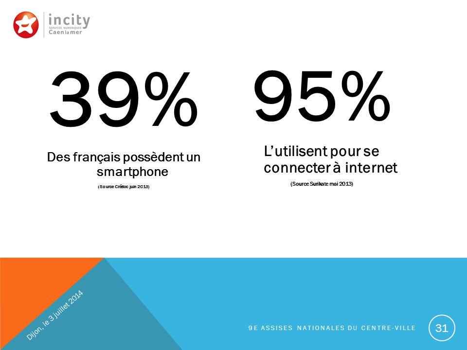 39% Des français possèdent un smartphone (Source Crédoc juin 2013) 95% L'utilisent pour se connecter à internet (Source Surikate mai 2013) Dijon, le 3