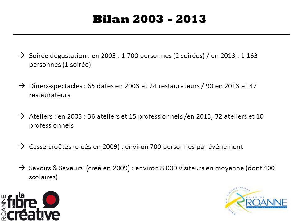 Bilan 2003 - 2013  Soirée dégustation : en 2003 : 1 700 personnes (2 soirées) / en 2013 : 1 163 personnes (1 soirée)  Dîners-spectacles : 65 dates e
