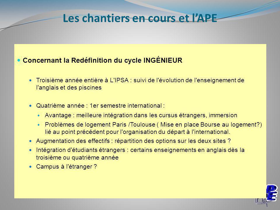 Concernant la Redéfinition du cycle INGÉNIEUR Troisième année entière à L'IPSA : suivi de l'évolution de l'enseignement de l'anglais et des piscines Q