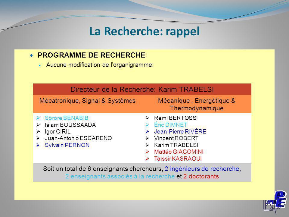 La Recherche: rappel PROGRAMME DE RECHERCHE Aucune modification de l'organigramme: Directeur de la Recherche: Karim TRABELSI Mécatronique, Signal & Sy