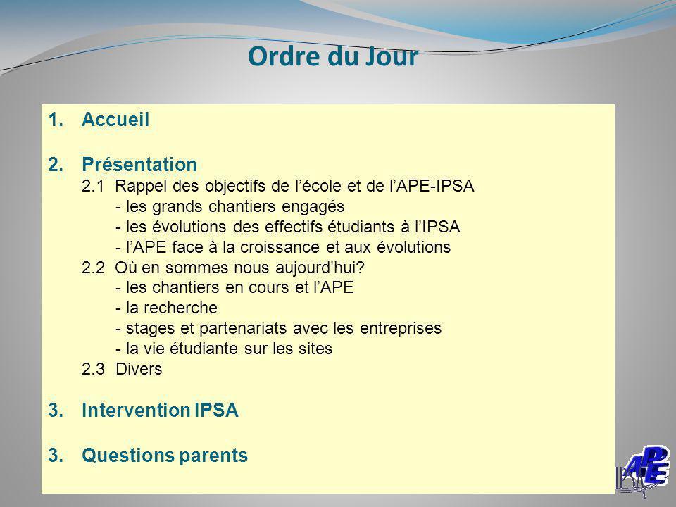 Ordre du Jour 1.Accueil 2.Présentation 2.1 Rappel des objectifs de l'école et de l'APE-IPSA - les grands chantiers engagés - les évolutions des effect