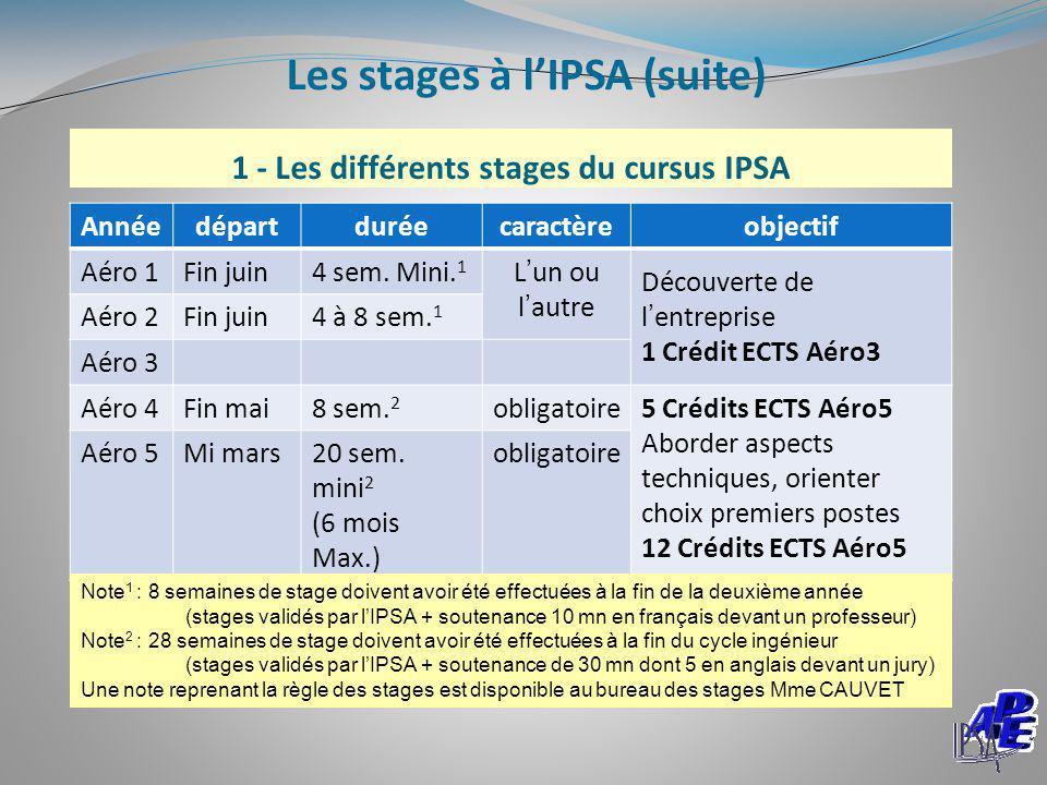 1 - Les différents stages du cursus IPSA Annéedépartduréecaractèreobjectif Aéro 1Fin juin4 sem. Mini. 1 L'un ou l'autre Découverte de l'entreprise 1 C