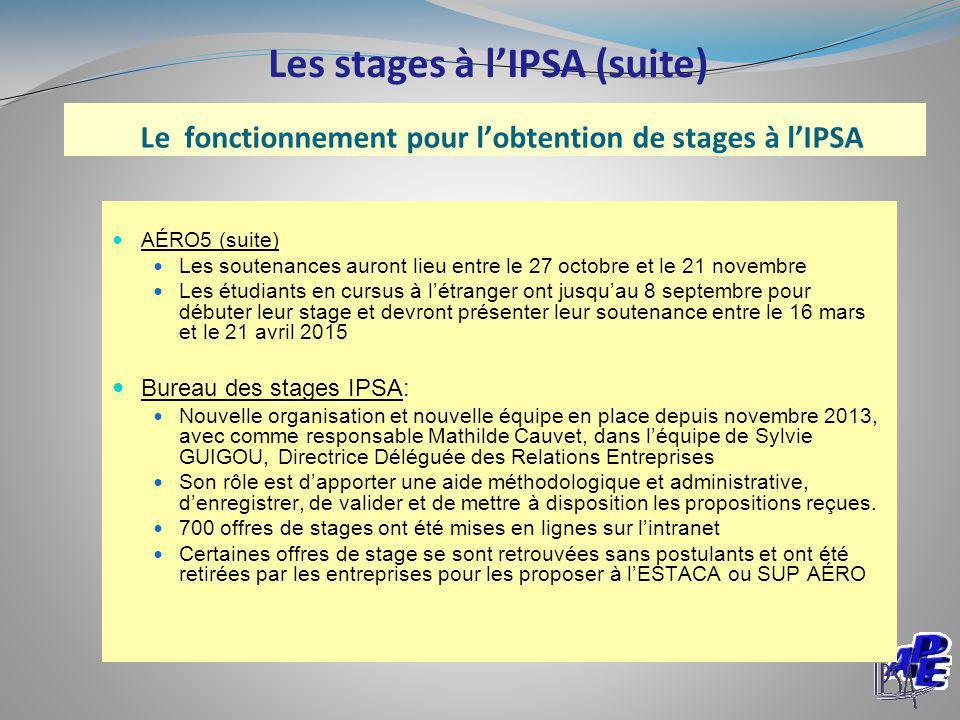 Le fonctionnement pour l'obtention de stages à l'IPSA AÉRO5 (suite) Les soutenances auront lieu entre le 27 octobre et le 21 novembre Les étudiants en