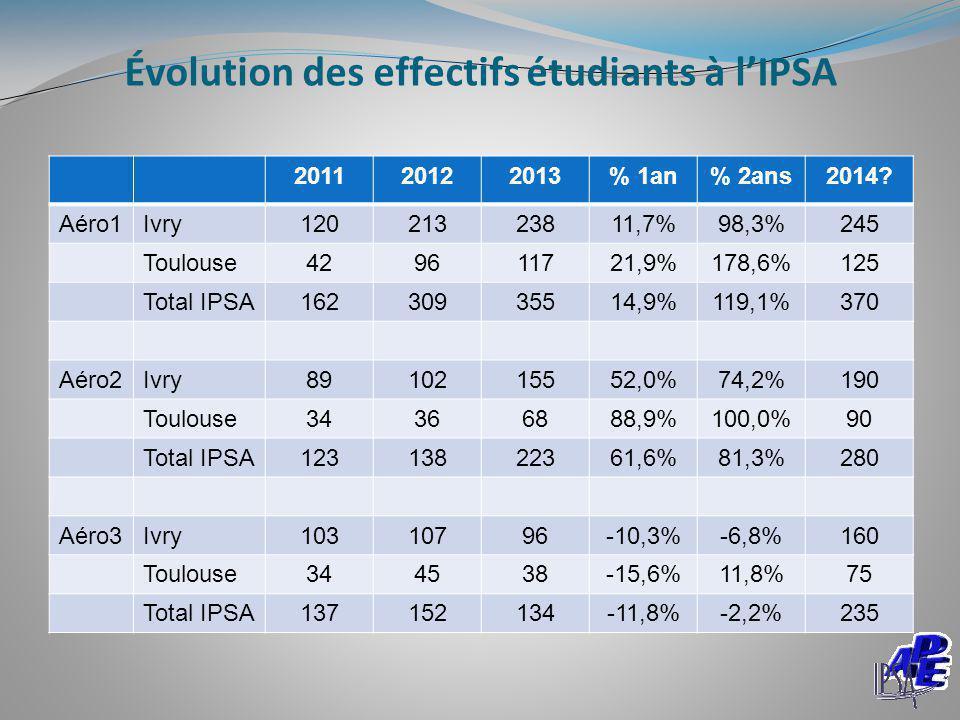 Évolution des effectifs étudiants à l'IPSA 201120122013% 1an% 2ans2014? Aéro1Ivry12021323811,7%98,3%245 Toulouse429611721,9%178,6%125 Total IPSA162309