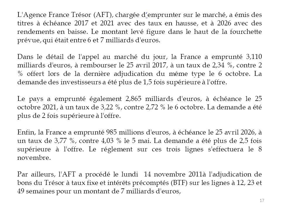 17 L'Agence France Trésor (AFT), chargée d'emprunter sur le marché, a émis des titres à échéance 2017 et 2021 avec des taux en hausse, et à 2026 avec